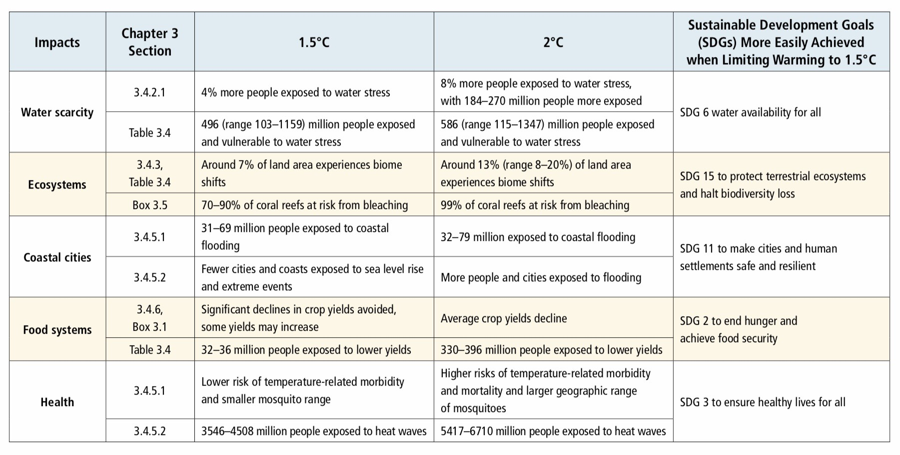 Figure from IPCC Special Report on Global Warming of 1.5°C